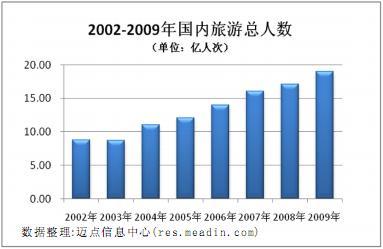 [独家报告]2009年度中国旅游业分析报告