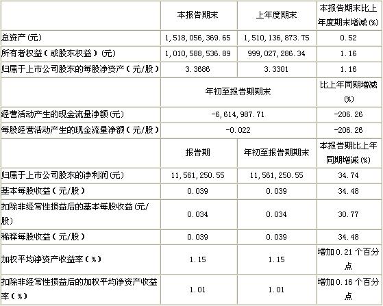金陵饭店10年1季度营收1.34亿元 同比增长10.27%