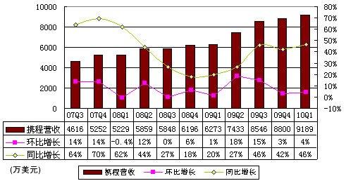 图解携程一季度财报:总营收同比增长46%