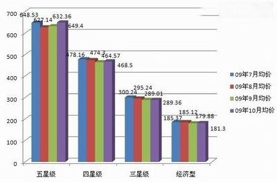 """同程网09年""""十一""""黄金周出行报告"""