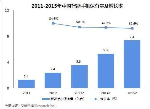 中国餐饮行业O2O的发展趋势