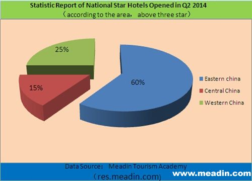 Statistic Report of National Star Hotels Opened in Q2 2014, China