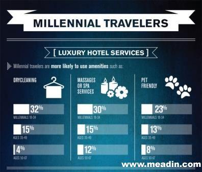 千禧一代游客青睐享受型入住体验