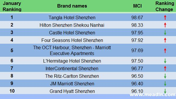 Regional Hotel Comment Index Analysis Report of Shenzhen Area in January, 2015
