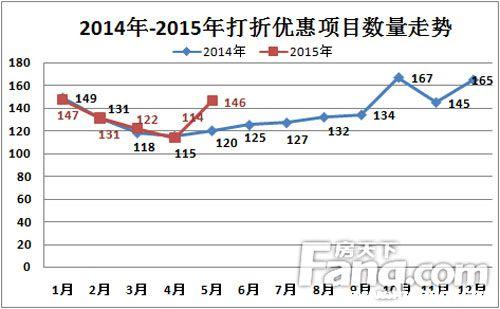 5月146盘推出优惠环比涨近3成 新政满月楼市渐热