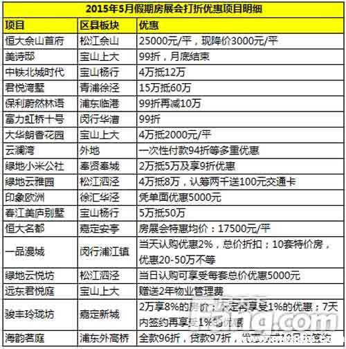 2015年上海5月房展会全新盘优惠分析