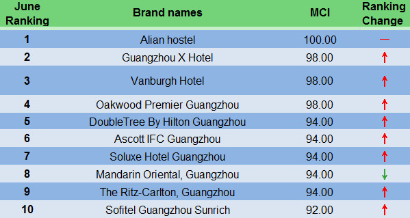 Regional Hotel Comment Index Analysis Report of Guangdong Area in June, 2015