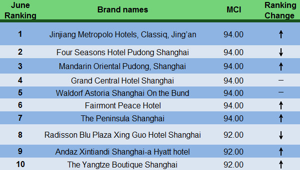 Regional Hotel Comment Index Analysis Report of Shanghai Area in June, 2015