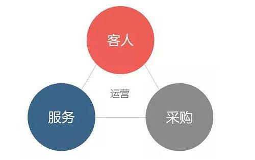 杨书帆:互联网时代下的酒店运营变革