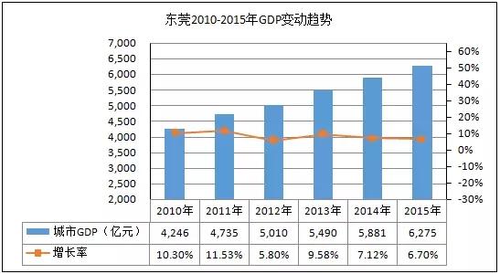 gdp和收入数据_爬取了近100w个招聘职位数据的分析结果