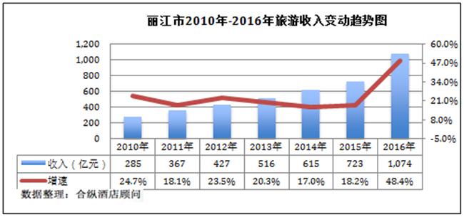 丽江市gdp_云南最 牛 的县城 GDP堪比半个丽江,有望成为昆明首个县级市