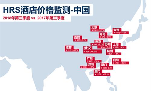 2018年第三季度中国酒店价格上涨 北京领涨全球