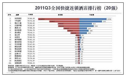 2011Q3全国快捷连锁酒店排行榜(20强)