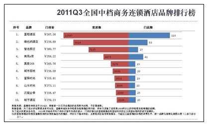 2011Q3全国中档商务连锁酒店排行榜