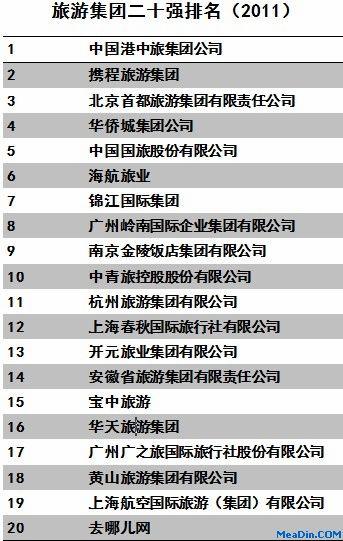 2011旅游集团二十强排名