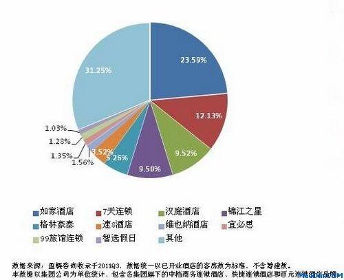 11年Q3中国经济型酒店品牌市场占有率