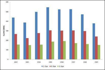 2010年中国饭店业务统计(09财政年度)