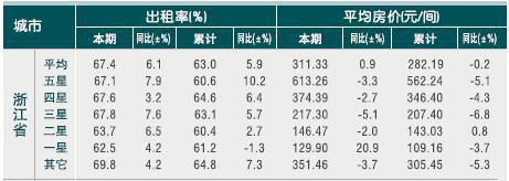 [浙江]2010年10月份宾馆客房出租率及房价