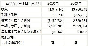 截至2010年9月30日止六个月的中期业绩(未经审核)  货币:港元 单位:1,000港元