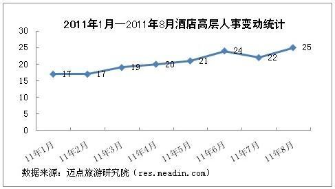 2011年8月酒店高层人事变动统计报告