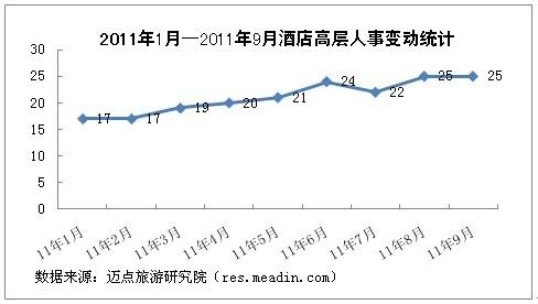 2011年9月酒店高层人事变动统计报告