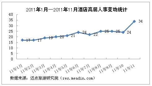 [独家]2011年11月酒店高层人事变动统计报告