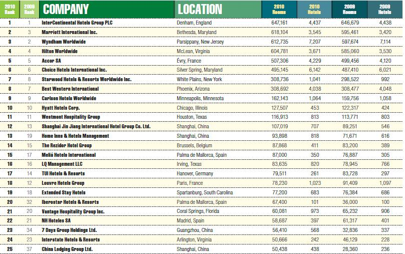 2011全球酒店排名300强(Top50)