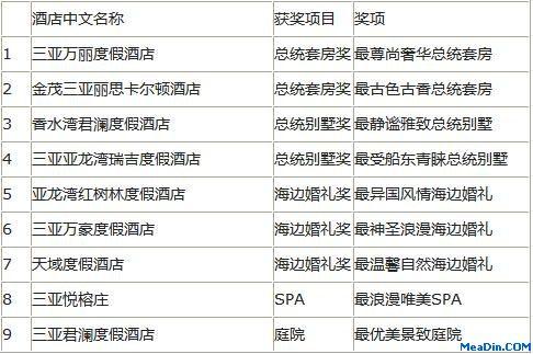 """2012""""胡润总统奖""""三亚顶级酒店榜单"""