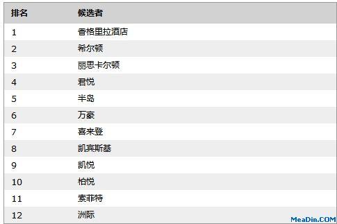 2012胡润百富最受青睐酒店品牌TOP10