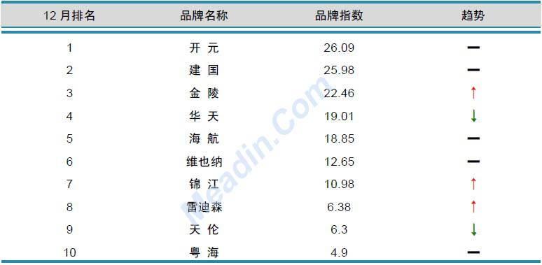 2012年12月中国酒店业品牌发展报告(国内品牌)