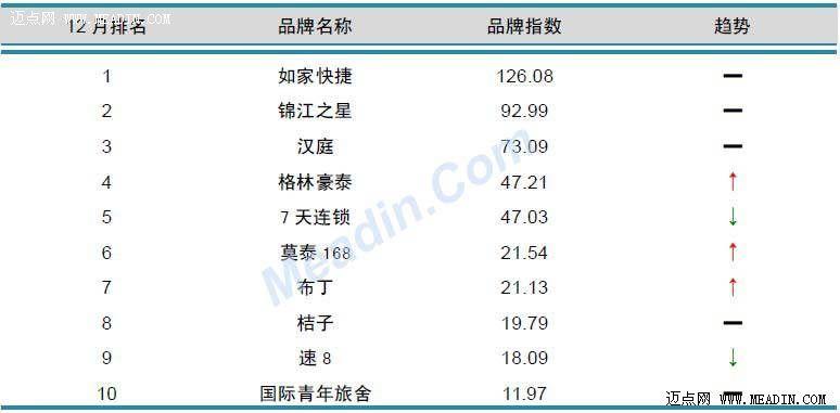 2012年12月中国酒店业品牌发展报告(经济型品牌)