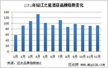 2012年品牌观察:经济型酒店之锦江之星