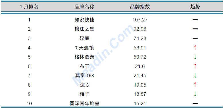 2013年1月中国酒店业品牌发展报告(经济型)