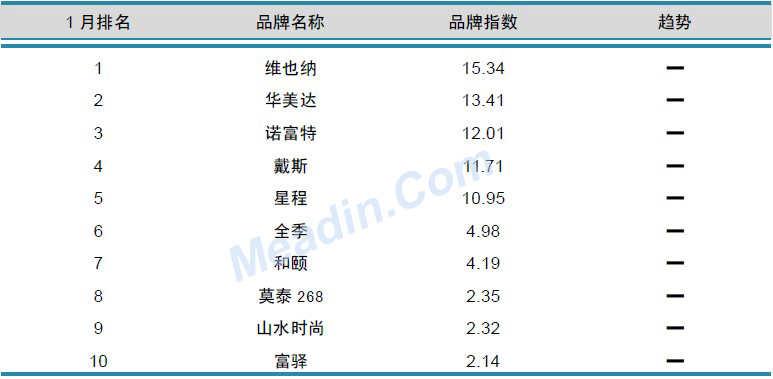 2013年1月中国酒店业品牌发展报告(中档)