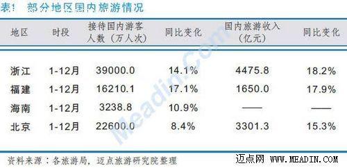 2012年度中国旅游业分析报告