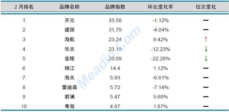 2013年2月中国酒店业品牌发展报告(国内)