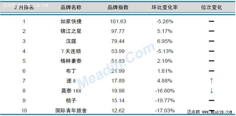 2013年2月中国酒店业品牌发展报告(经济型)