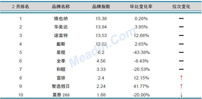 2013年2月中国酒店业品牌发展报告(中档)