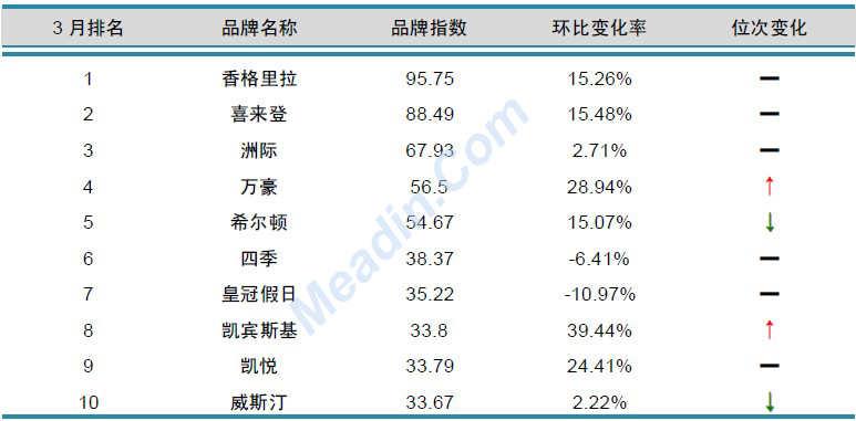 2013年3月中国酒店业品牌发展报告(国际品牌)