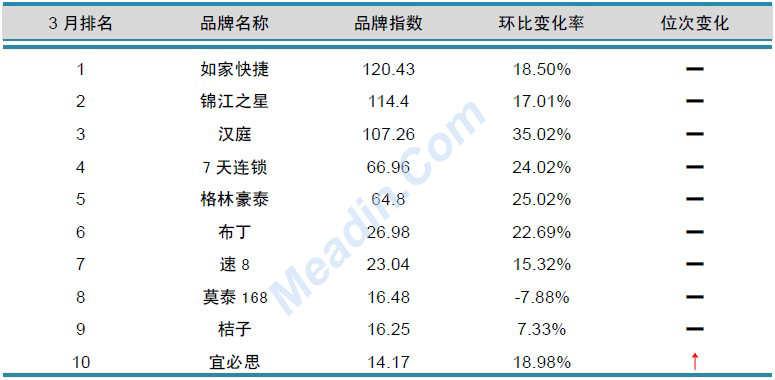 2013年3月中国酒店业品牌发展报告(经济型)