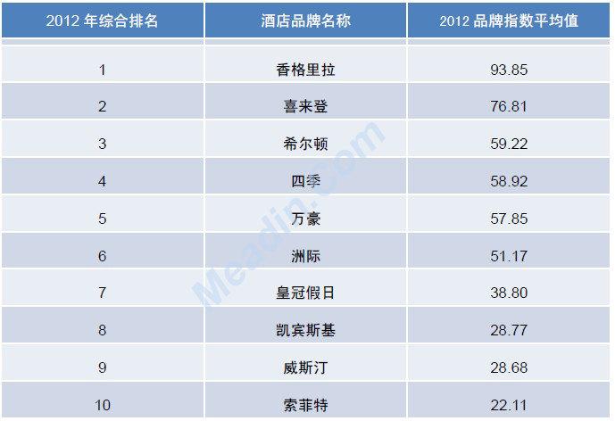 2012年度中国酒店业品牌发展报告(榜单)