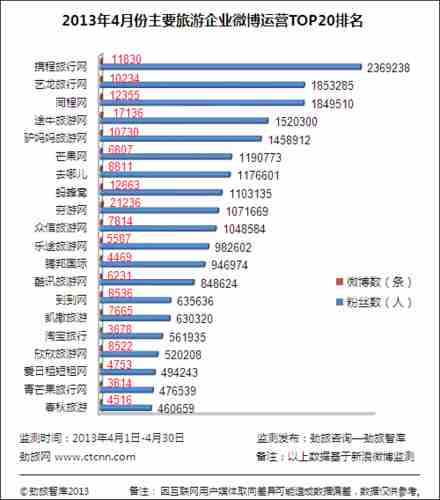 4月份主要旅游企业微博运营TOP20排名