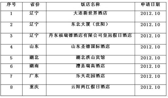 2012年11月五星酒店评定网上公示名单