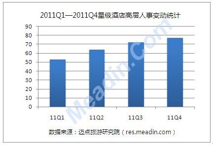 [独家]2011年4季度酒店高层人事变动统计报告