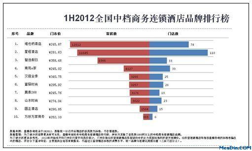 2012年上半年全国中档商务连锁酒店排行榜(20强)