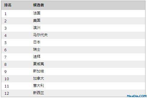 """2012""""胡润百富""""最受青睐旅游目的地"""