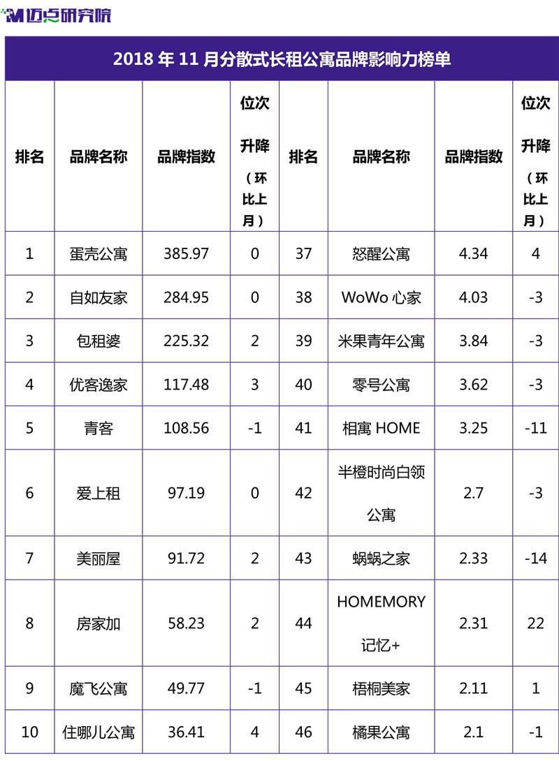 2018年11月集中式长租公寓品牌影响力榜单-6.jpg