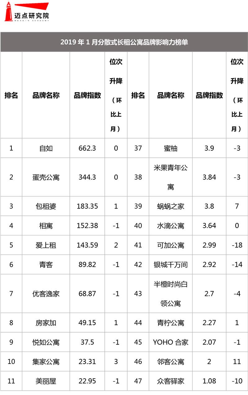 2019年1月集中式长租公寓品牌影响力榜单-6.jpg