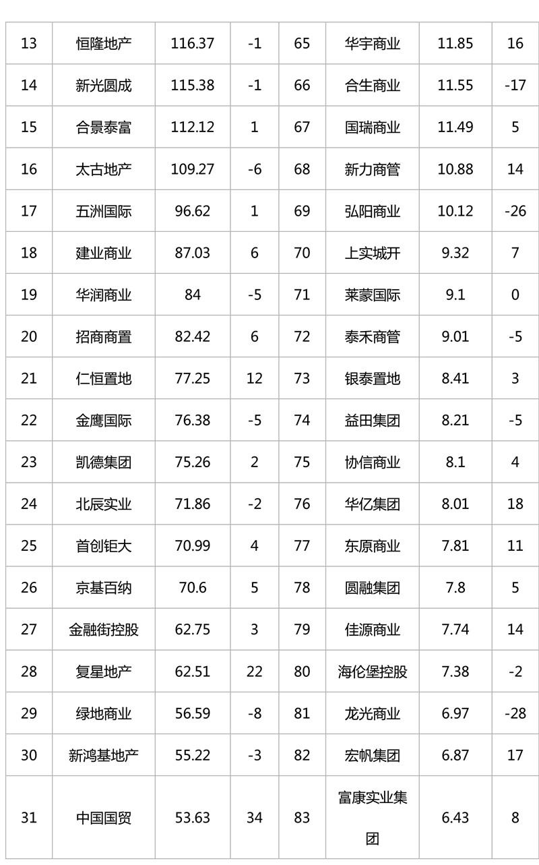 2018年12月商业地产品牌影响力榜单-2.jpg