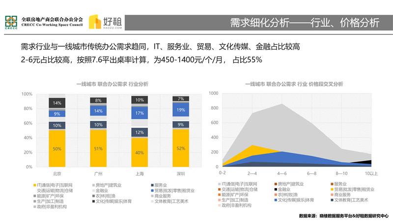 集中与多元——2018联合办公市场研究报告-13.jpg